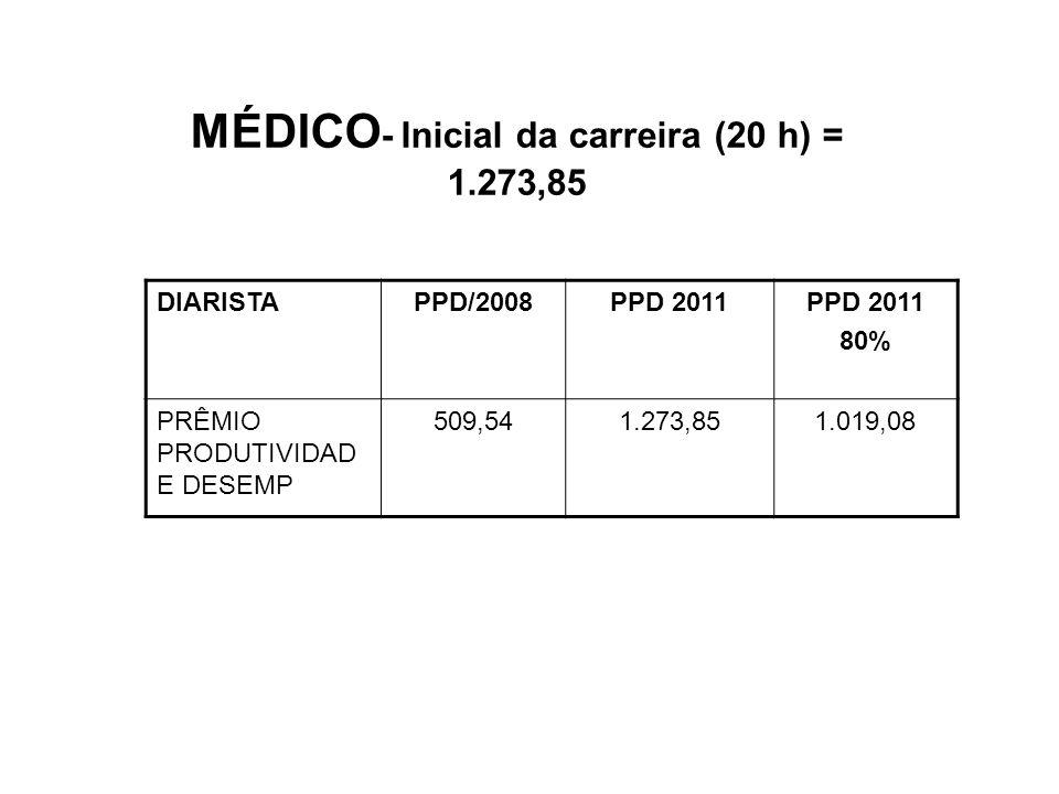 MÉDICO - Inicial da carreira (20 h) = 1.273,85 DIARISTAPPD/2008PPD 2011 80% PRÊMIO PRODUTIVIDAD E DESEMP 509,541.273,851.019,08