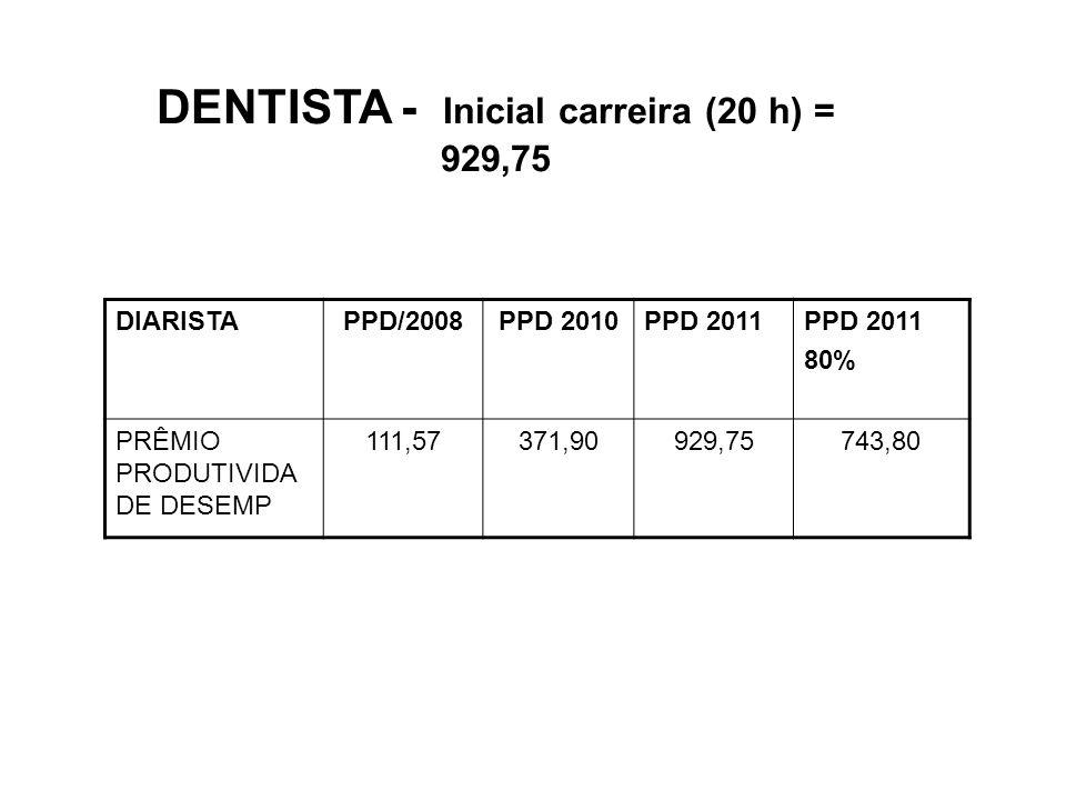 DENTISTA - Inicial carreira (20 h) = 929,75 DIARISTAPPD/2008PPD 2010PPD 2011 80% PRÊMIO PRODUTIVIDA DE DESEMP 111,57371,90929,75743,80