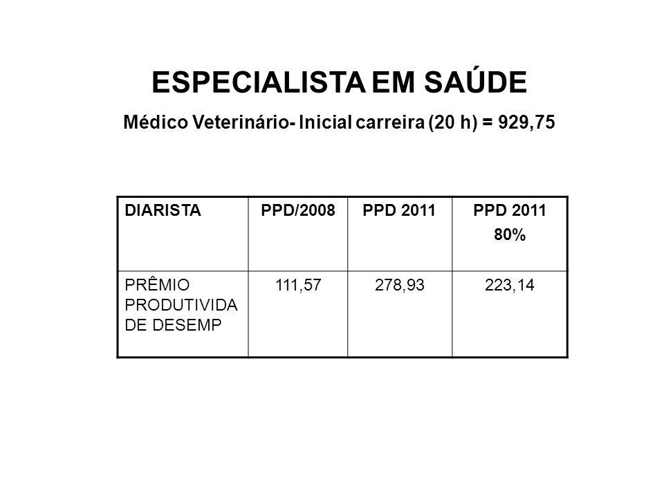 ESPECIALISTA EM SAÚDE Médico Veterinário- Inicial carreira (20 h) = 929,75 DIARISTAPPD/2008PPD 2011 80% PRÊMIO PRODUTIVIDA DE DESEMP 111,57278,93223,1