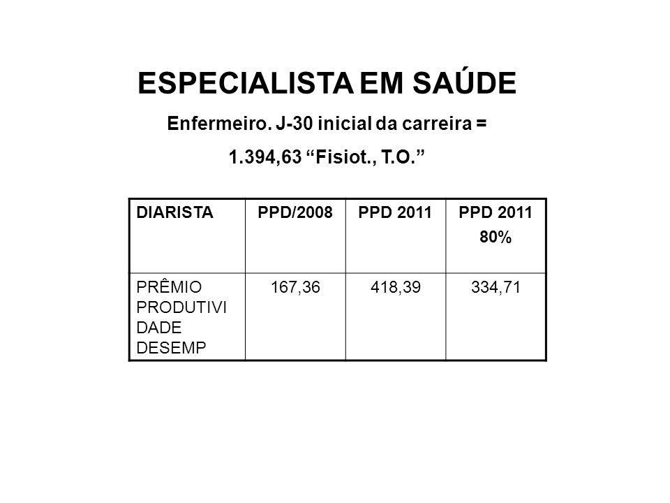 ESPECIALISTA EM SAÚDE Enfermeiro. J-30 inicial da carreira = 1.394,63 Fisiot., T.O. DIARISTAPPD/2008PPD 2011 80% PRÊMIO PRODUTIVI DADE DESEMP 167,3641