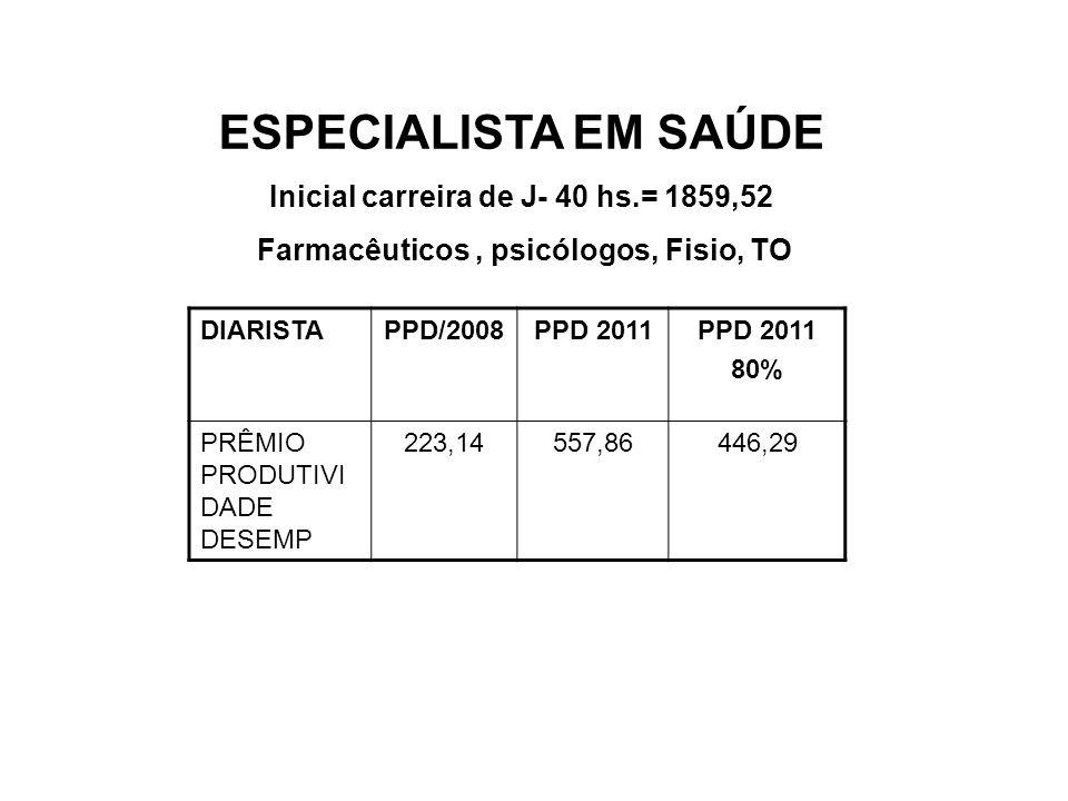 ESPECIALISTA EM SAÚDE Inicial carreira de J- 40 hs.= 1859,52 Farmacêuticos, psicólogos, Fisio, TO DIARISTAPPD/2008PPD 2011 80% PRÊMIO PRODUTIVI DADE D