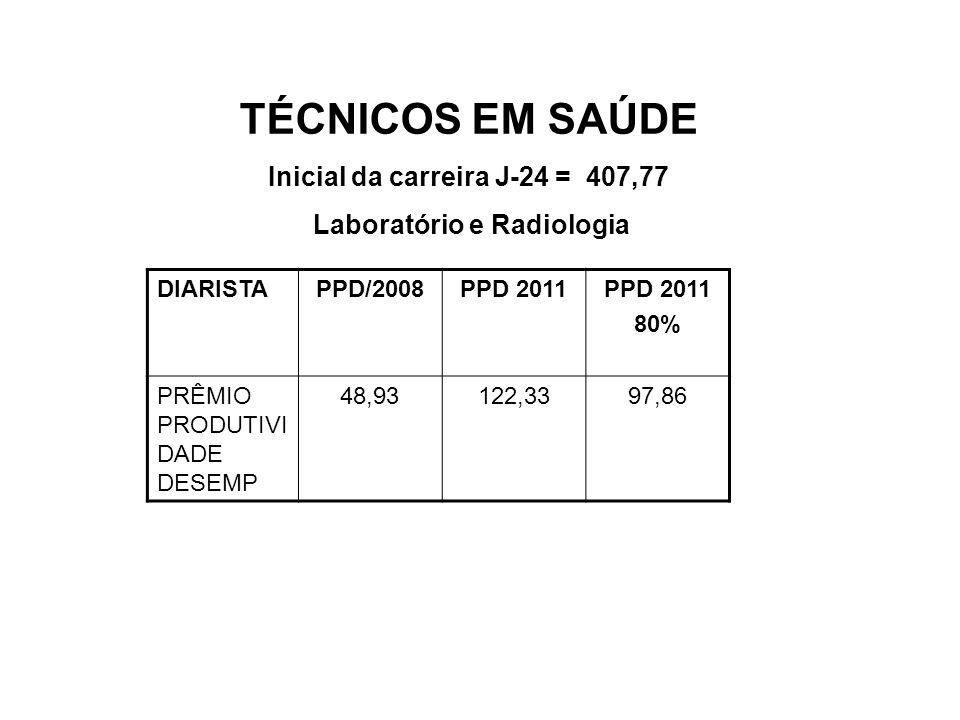 TÉCNICOS EM SAÚDE Inicial da carreira J-24 = 407,77 Laboratório e Radiologia DIARISTAPPD/2008PPD 2011 80% PRÊMIO PRODUTIVI DADE DESEMP 48,93122,3397,8