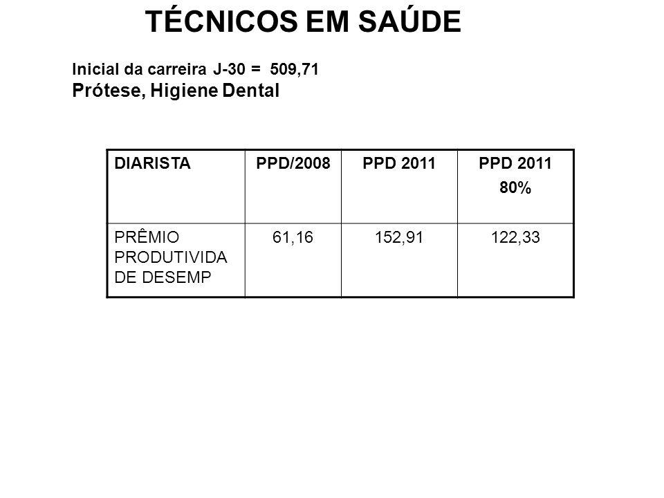 TÉCNICOS EM SAÚDE Inicial da carreira J-30 = 509,71 Prótese, Higiene Dental DIARISTAPPD/2008PPD 2011 80% PRÊMIO PRODUTIVIDA DE DESEMP 61,16152,91122,3