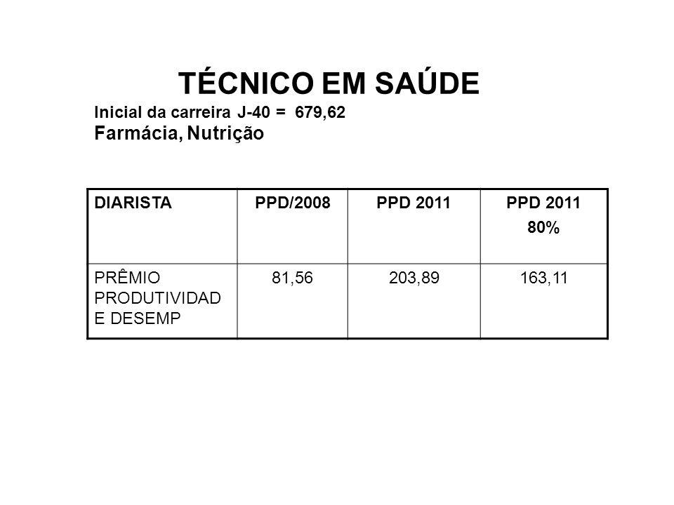 TÉCNICO EM SAÚDE Inicial da carreira J-40 = 679,62 Farmácia, Nutrição DIARISTAPPD/2008PPD 2011 80% PRÊMIO PRODUTIVIDAD E DESEMP 81,56203,89163,11