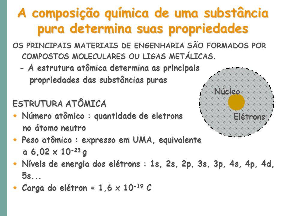 A composição química de uma substância pura determina suas propriedades OS PRINCIPAIS MATERIAIS DE ENGENHARIA SÃO FORMADOS POR COMPOSTOS MOLECULARES O