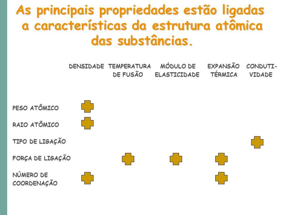As principais propriedades estão ligadas a características da estrutura atômica das substâncias. DENSIDADE TEMPERATURA MÓDULO DE EXPANSÃO CONDUTI- DEN