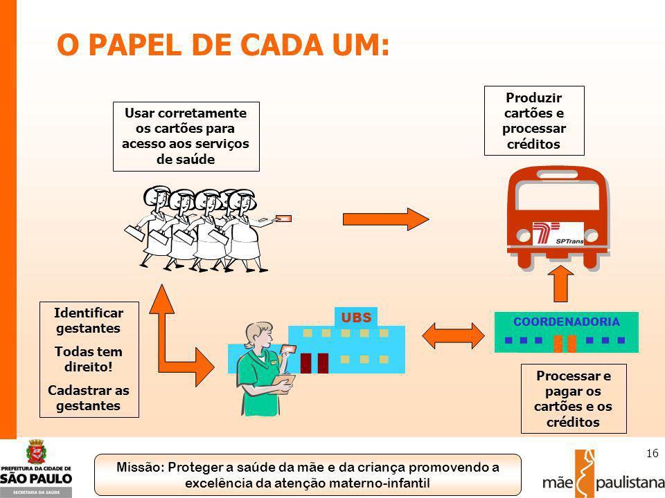 Missão: Proteger a saúde da mãe e da criança promovendo a excelência da atenção materno-infantil 16 Processar e pagar os cartões e os créditos UBS Ide