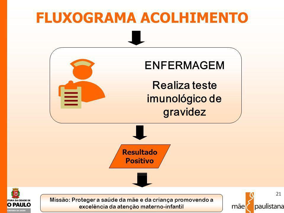 Missão: Proteger a saúde da mãe e da criança promovendo a excelência da atenção materno-infantil 21 FLUXOGRAMA ACOLHIMENTO ENFERMAGEM Realiza teste im