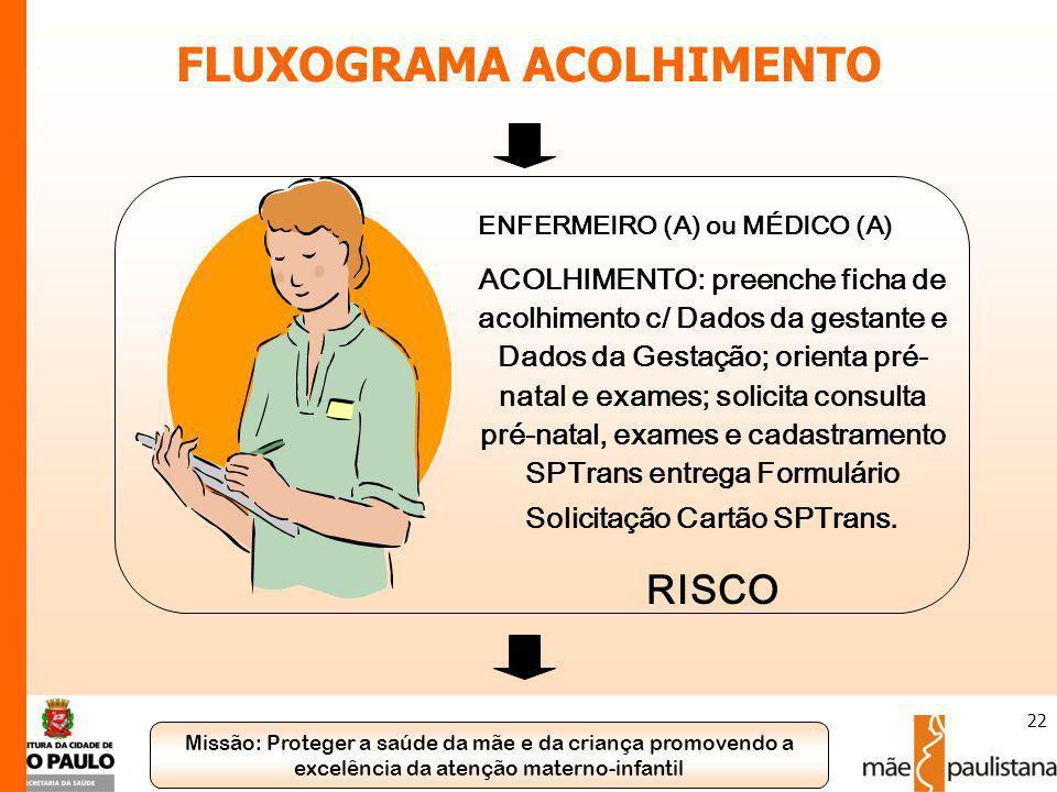 Missão: Proteger a saúde da mãe e da criança promovendo a excelência da atenção materno-infantil 22 ENFERMEIRO (A) ou MÉDICO (A) ACOLHIMENTO: preenche
