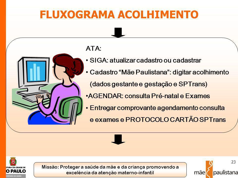 Missão: Proteger a saúde da mãe e da criança promovendo a excelência da atenção materno-infantil 23 FLUXOGRAMA ACOLHIMENTO ATA: SIGA: atualizar cadast