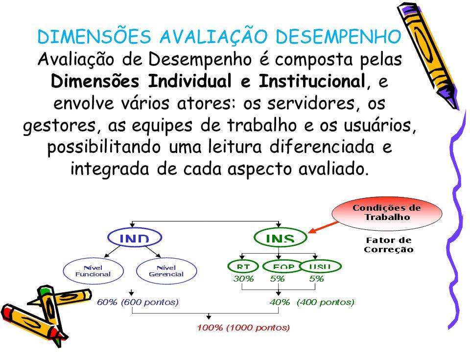 DIMENSÕES AVALIAÇÃO DESEMPENHO Avaliação de Desempenho é composta pelas Dimensões Individual e Institucional, e envolve vários atores: os servidores,