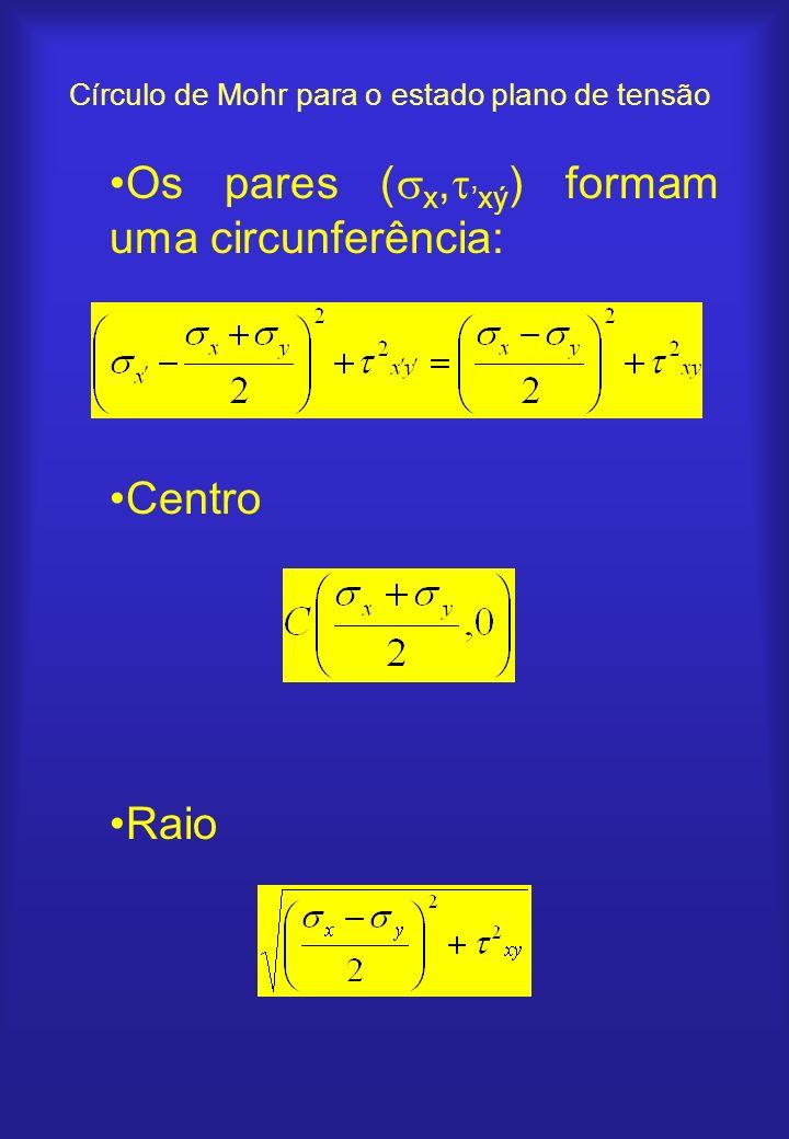 Os pares ( x, xý ) formam uma circunferência: Centro Raio Círculo de Mohr para o estado plano de tensão