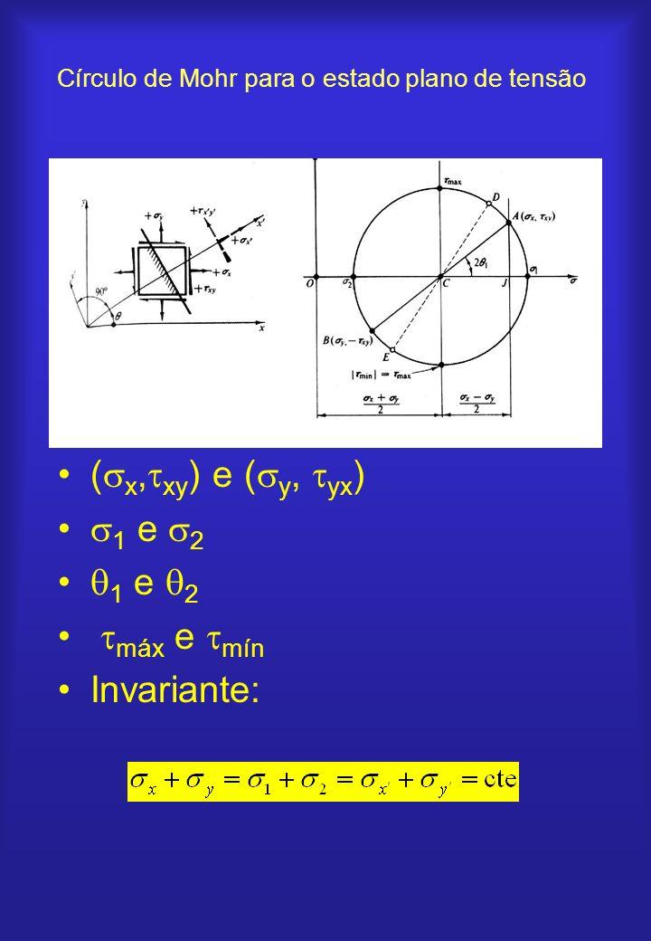 ( x, xy ) e ( y, yx ) 1 e 2 máx e mín Invariante: Círculo de Mohr para o estado plano de tensão