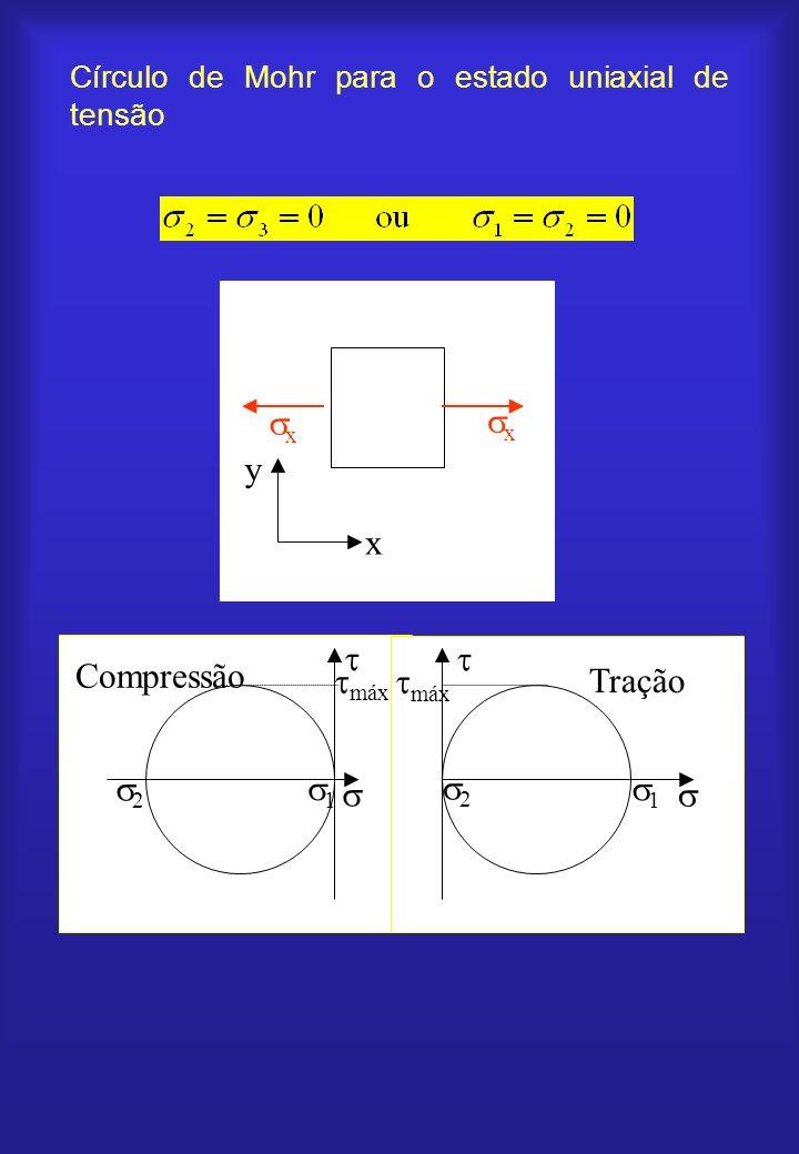 Círculo de Mohr para o estado uniaxial de tensão 1 máx 2 Compressão 1 máx 2 Tração x x y x