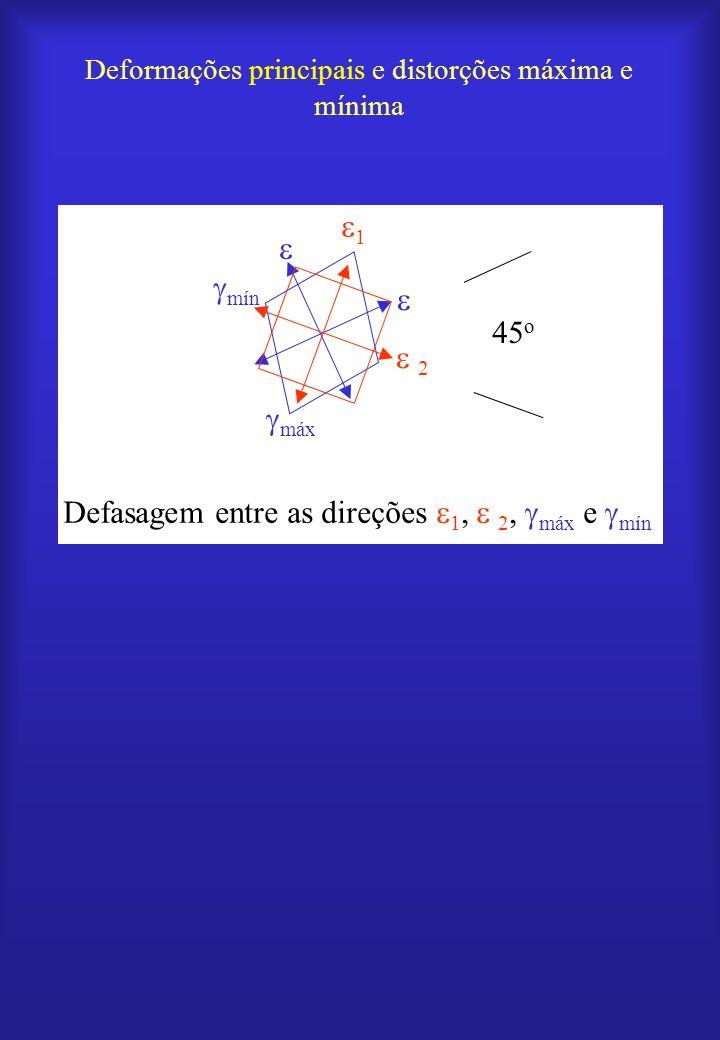 Deformações principais e distorções máxima e mínima 45 o Defasagem entre as direções 1, 2, máx e mín máx mín 1 2