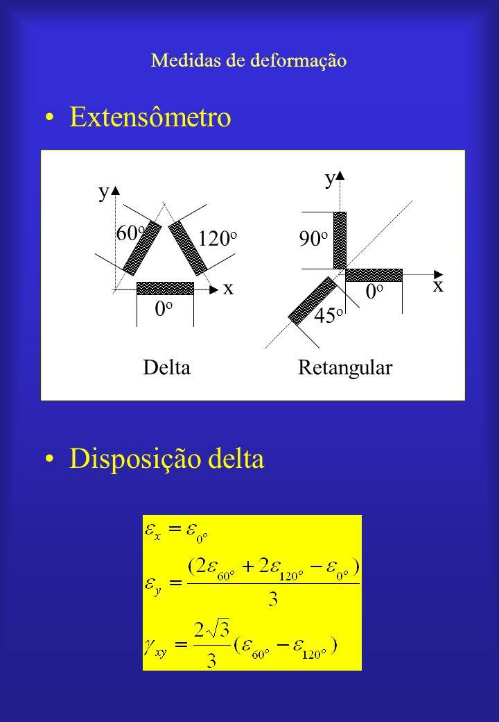 Medidas de deformação Extensômetro Disposição delta 0o0o 120 o 60 o 0o0o 45 o 90 o DeltaRetangular x x y y