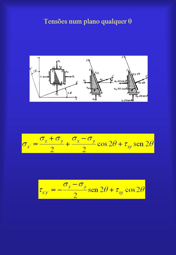 Os pares ( x, xý ) formam uma circunferência: Centro Raio Círculo de Mohr para o estado plano de deformação