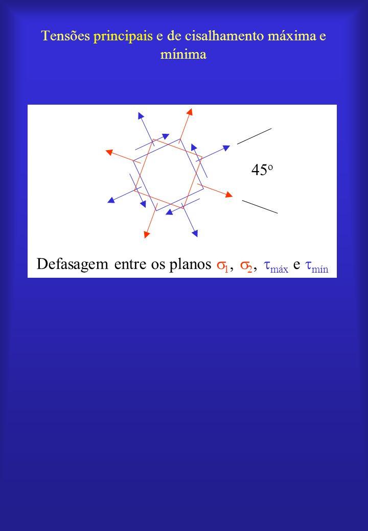 45 o Defasagem entre os planos 1, 2, máx e mín Tensões principais e de cisalhamento máxima e mínima
