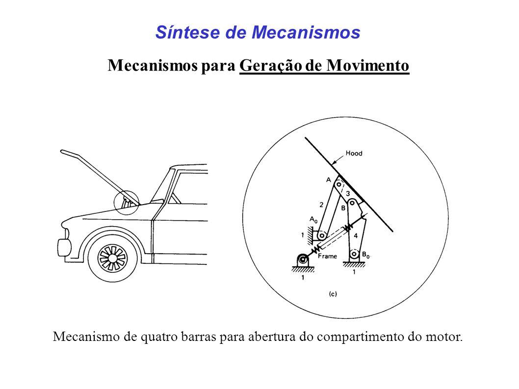 Síntese de Mecanismos Mecanismos para Geração de Movimento Mecanismo de quatro barras para abertura do compartimento do motor.