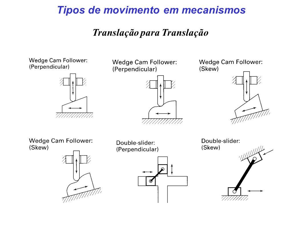 Tipos de movimento em mecanismos Translação para Translação