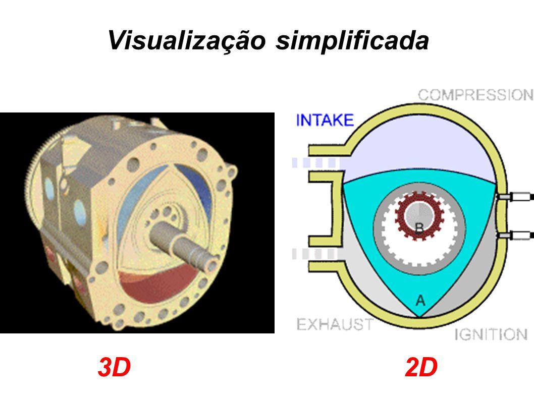 Visualização simplificada 3D2D