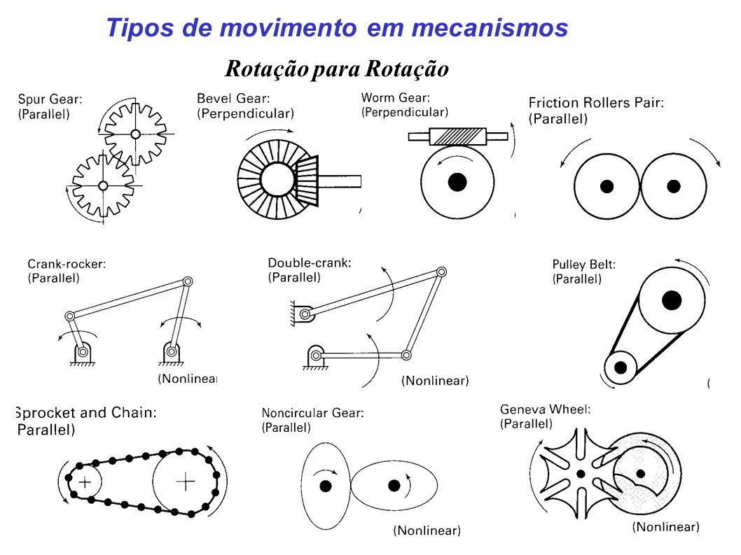 Processo de análise 1-Definição do mecanismo e das juntas.