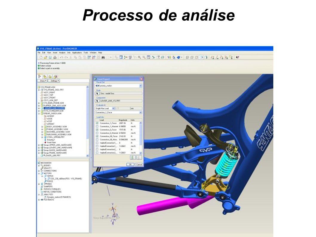 Processo de análise 7-Componente de interesse: cargas de pico, cargas de fadiga