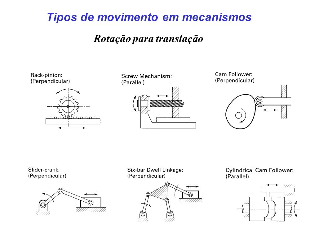 Tipos de movimento em mecanismos Rotação para translação