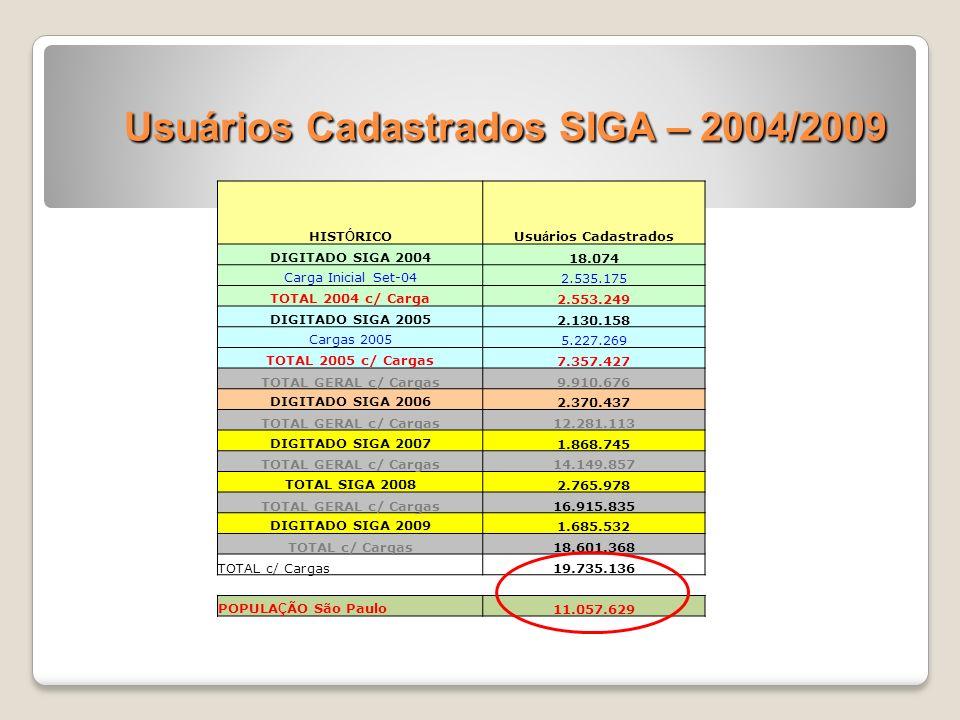 Usuários Cadastrados SIGA – 2004/2009 HIST Ó RICOUsu á rios Cadastrados DIGITADO SIGA 200418.074 Carga Inicial Set-042.535.175 TOTAL 2004 c/ Carga2.55