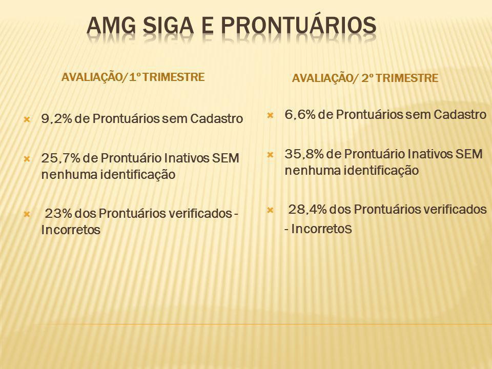AVALIAÇÃO/1º TRIMESTRE AVALIAÇÃO/ 2º TRIMESTRE 9,2% de Prontuários sem Cadastro 25,7% de Prontuário Inativos SEM nenhuma identificação 23% dos Prontuá