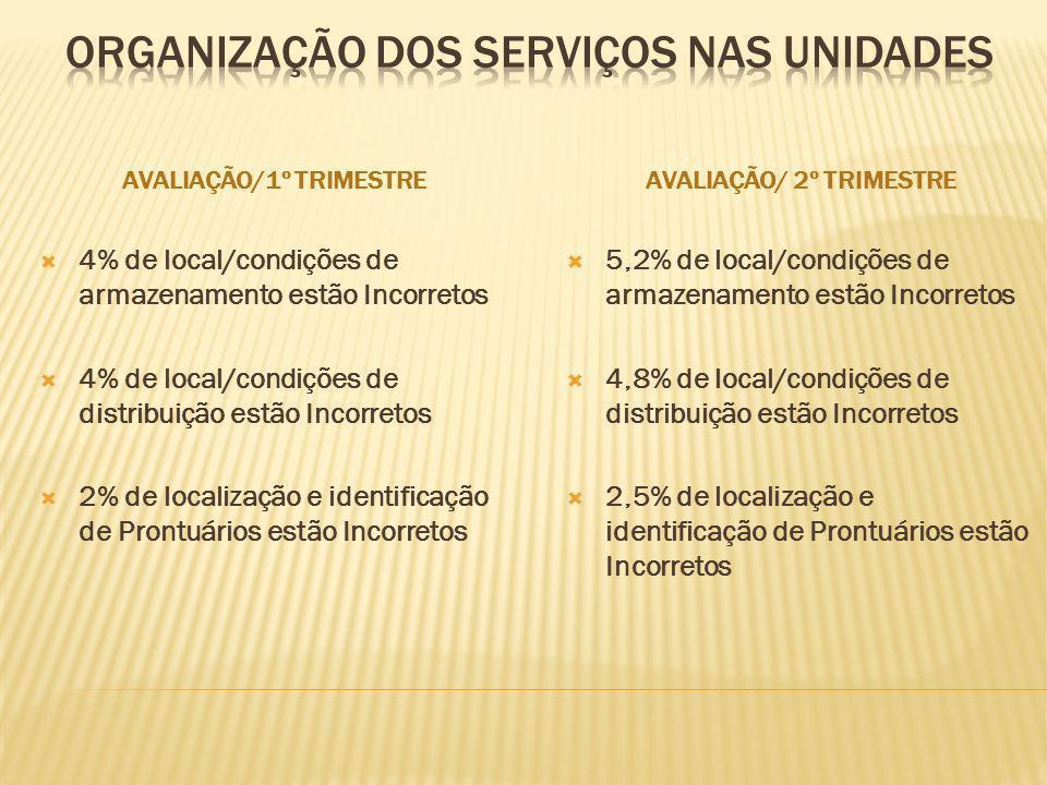 AVALIAÇÃO/1º TRIMESTREAVALIAÇÃO/ 2º TRIMESTRE 4% de local/condições de armazenamento estão Incorretos 4% de local/condições de distribuição estão Inco