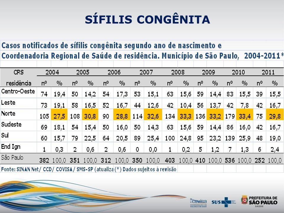 Sífilis congênita 1998 a 2010: Estado de São Paulo: 10774 casos de sífilis congênita. Município de São Paulo: 5444 casos (50,5%) Fonte: 2010, Programa