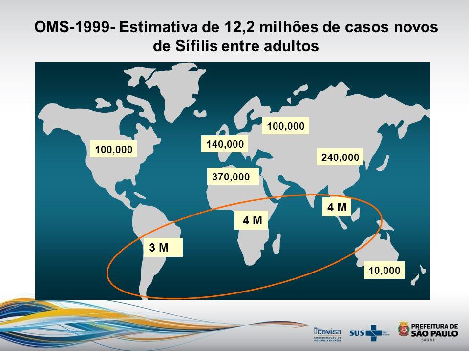 OMS-1999- Estimativa de 12,2 milhões de casos novos de Sífilis entre adultos 100,000 140,000 100,000 370,000 3 M 4 M 240,000 10,000