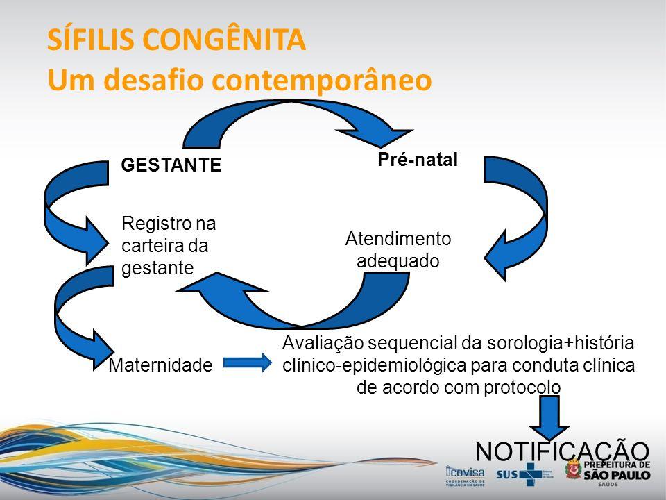 Coeficiente de incidência de sífilis congênita segundo ano de nascimento e CRS de residência. Município São Paulo, 2002-10.
