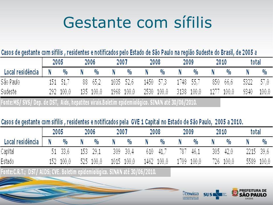 Gestante com sífilis segundo ano e UF de notificação. Brasil, 2007 -10. Número de casos Coeficiente de detecção por 1000NV Fonte:MS/ SVS/ Dep. de DST,