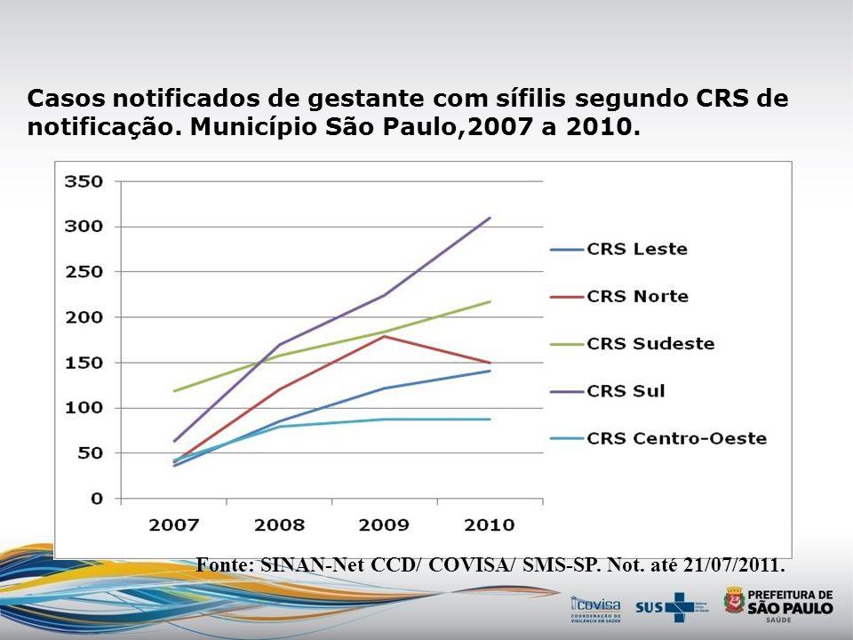 Casos notificados de gestante com sífilis segundo ano e CRS de notificação. Mun. São Paulo, 2007 a 2011.