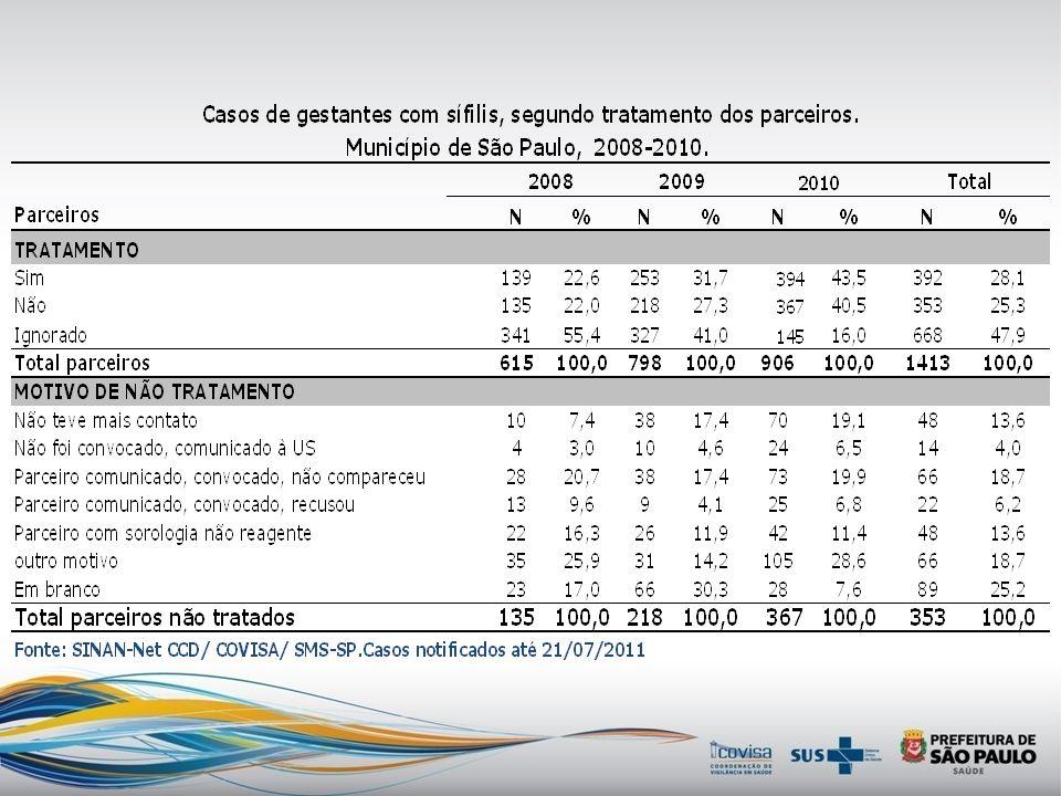 Casos notificados de gestante com sífilis segundo CRS de notificação. Município São Paulo,2007 a 2010. Fonte: SINAN-Net CCD/ COVISA/ SMS-SP. Not. até