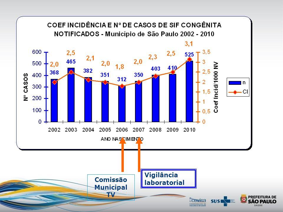 Casos de gestante com sífilis segundo esquema de tratamento e estágio clínico da doença. Município de São Paulo, 2007 a 2011.
