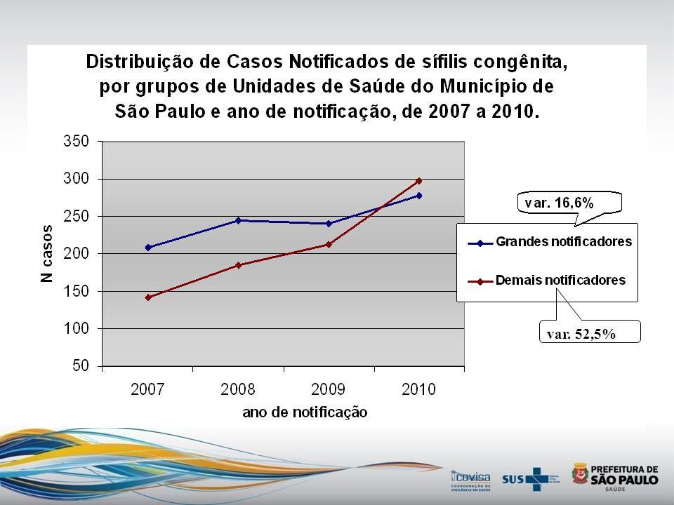 Distribuição dos casos notificados de sífilis congênita por Unidade de Saúde. Município de São Paulo e ano de notificação, 2007 a 2010.