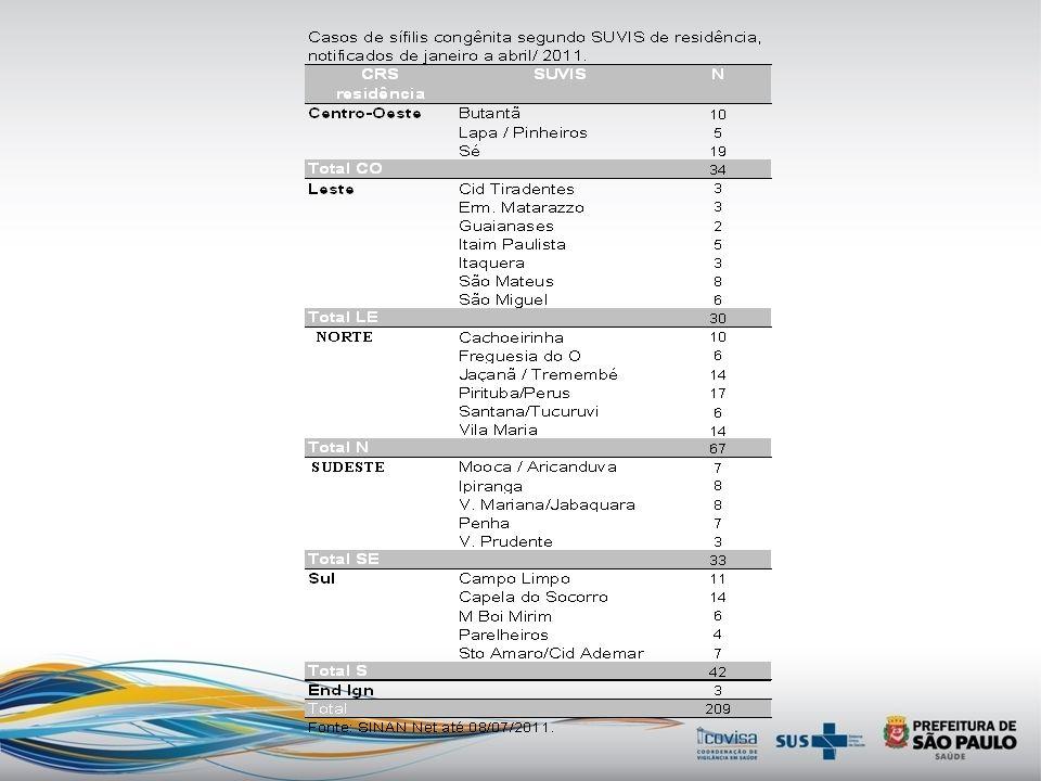 2010 Transmissão vertical da SÍFILIS: Proposta de criação dos Comitês Regionais para redução da sífilis congênita: Conhecer o perfil das mães de crian