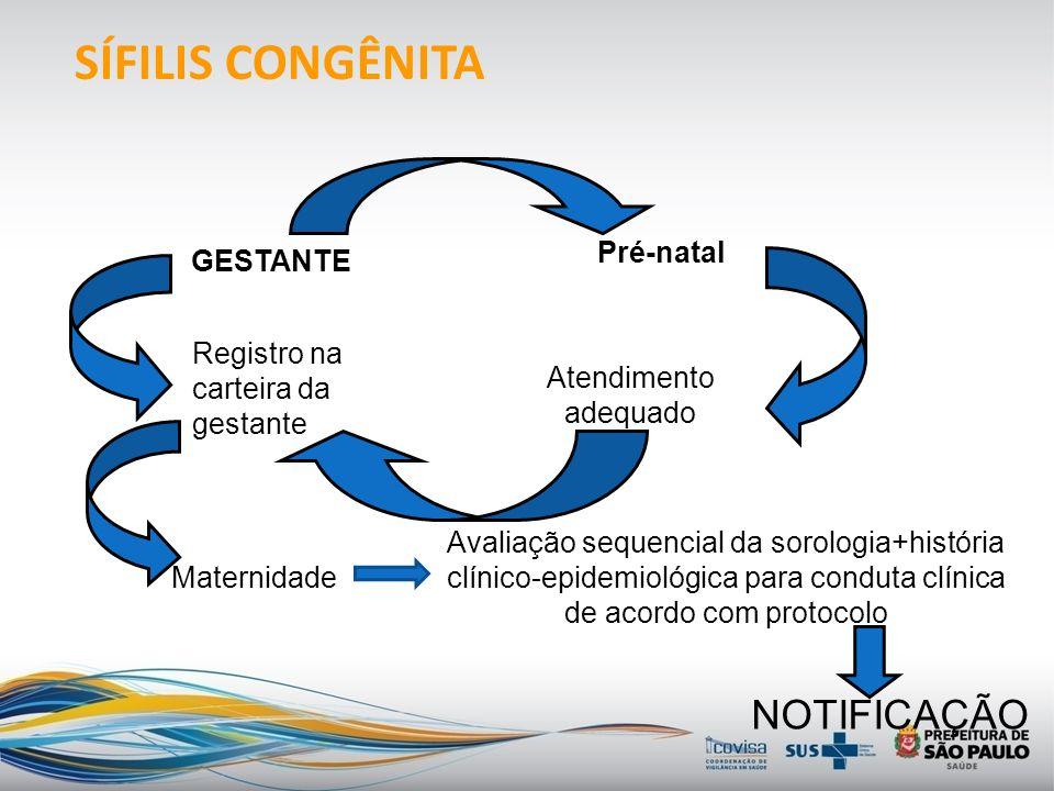 Estratégias para redução da transmissão vertical da SÍFILIS Vigilância laboratorial Investigação do caso de SC Diagnóstico e tratamento Organização do