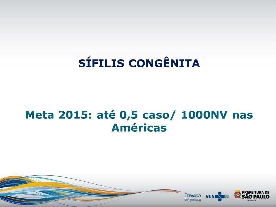 SÍFILIS CONGÊNITA Meta 2015: até 0,5 caso/ 1000NV nas Américas