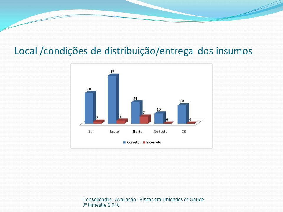 Local /condições de distribuição/entrega dos insumos Consolidados - Avaliação - Visitas em Unidades de Saúde 3º trimestre 2.010