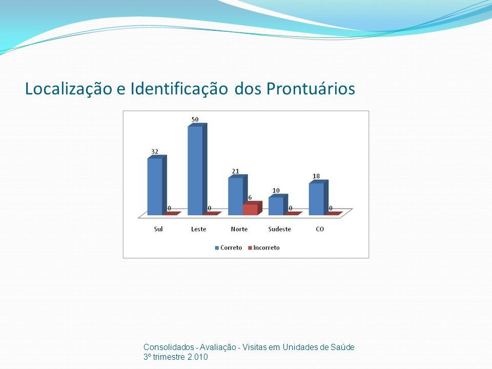 Localização e Identificação dos Prontuários Consolidados - Avaliação - Visitas em Unidades de Saúde 3º trimestre 2.010