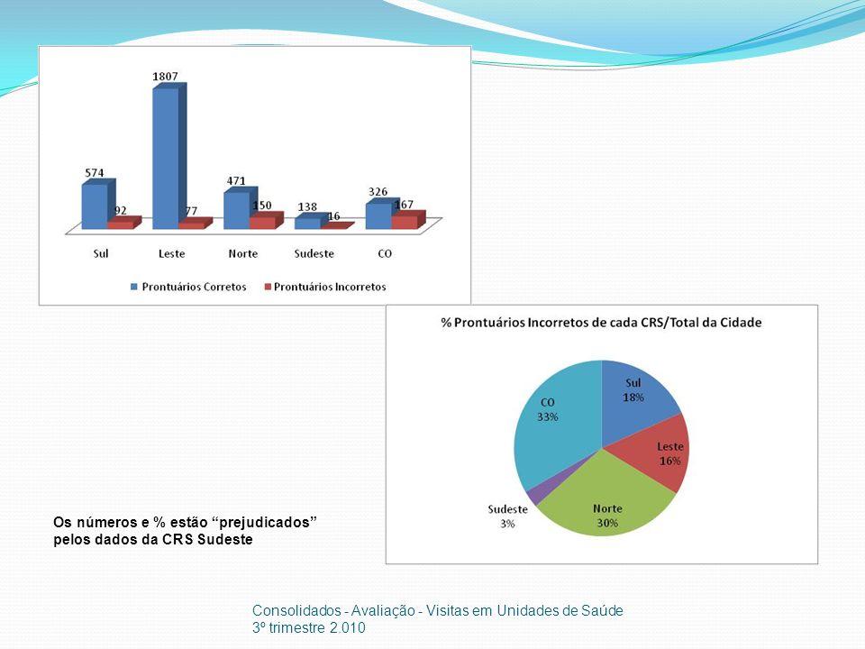 Os números e % estão prejudicados pelos dados da CRS Sudeste