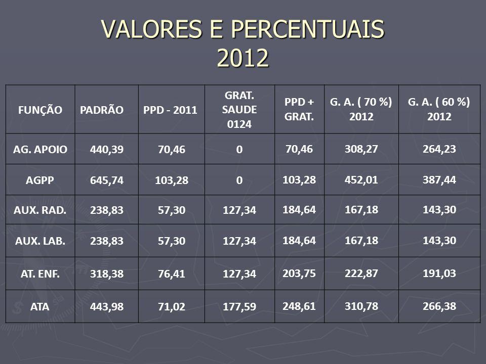 VALORES E PERCENTUAIS 2012 FUNÇÃOPADRÃOPPD - 2011 GRAT.