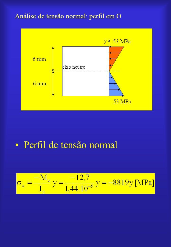Análise de tensão normal: perfil em O Perfil de tensão normal y x eixo neutro 6 mm 53 MPa