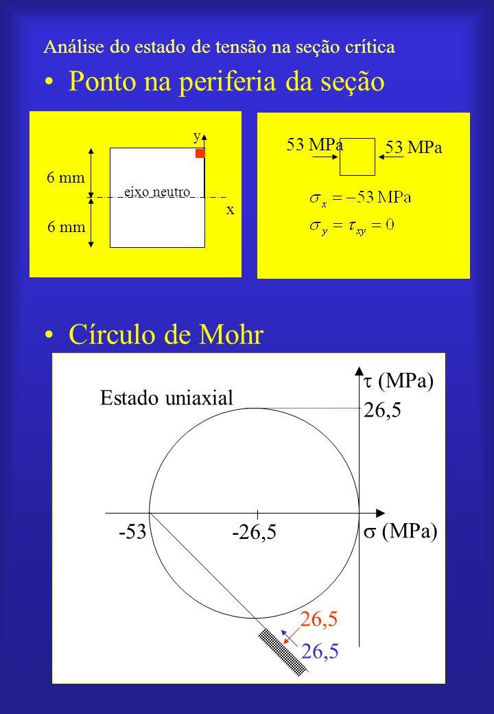 Análise do estado de tensão na seção crítica Ponto na periferia da seção Círculo de Mohr y eixo neutro 6 mm x 53 MPa (MPa) 26,5 -53 Estado uniaxial -2