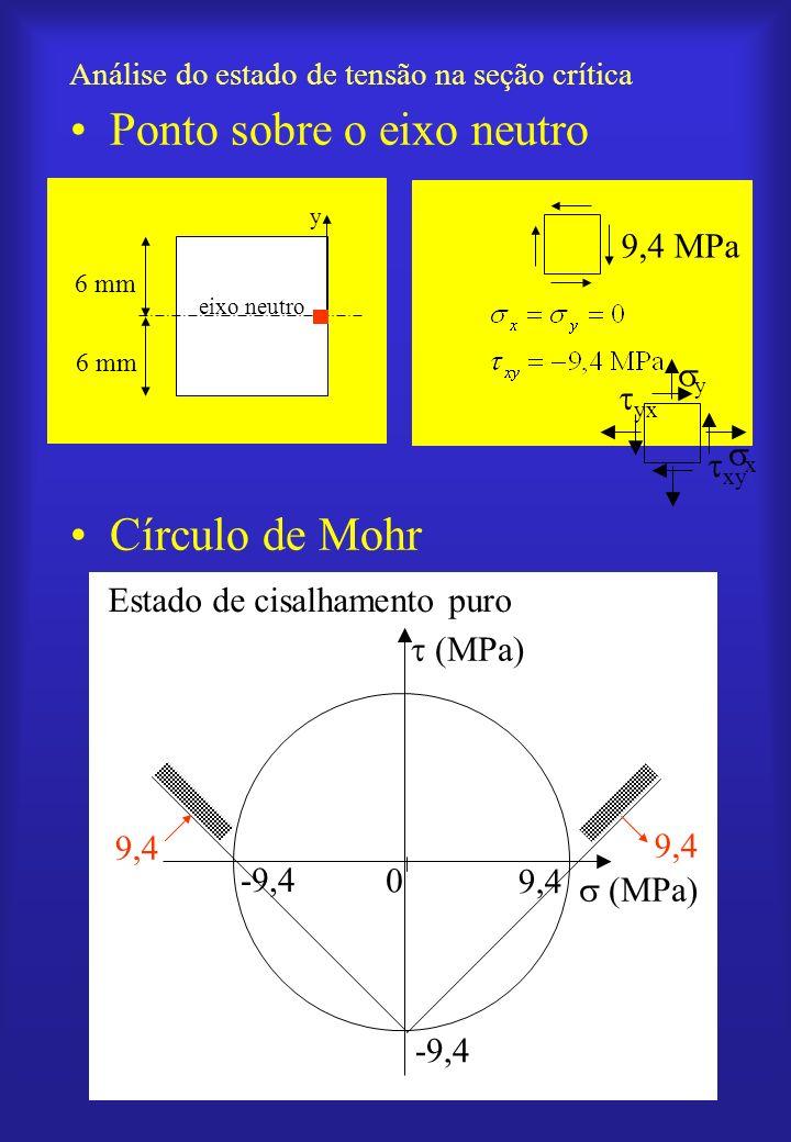 Análise do estado de tensão na seção crítica Ponto sobre o eixo neutro Círculo de Mohr x y eixo neutro 6 mm 9,4 MPa y x xy yx (MPa) -9,4 Estado de cis