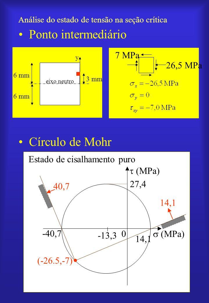 Análise do estado de tensão na seção crítica Ponto intermediário Círculo de Mohr 26,5 MPa 7 MPa x y eixo neutro 6 mm 3 mm (MPa) 27,4 -40,7 Estado de c